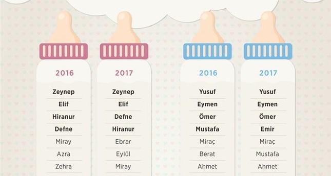 صوره اسماء اولاد تركية , اجمل الاسماء التركية للمواليد الجدد