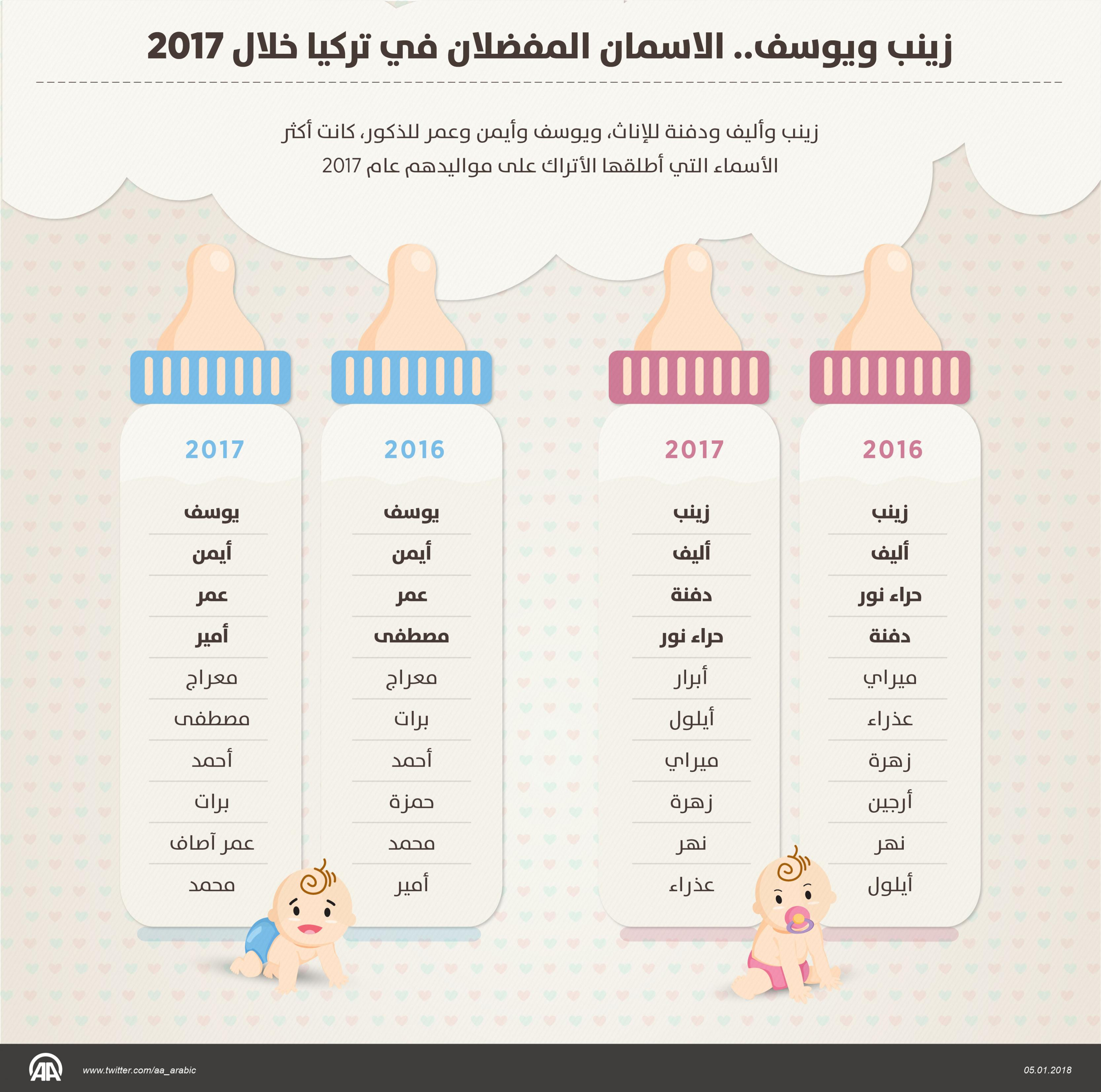 cc5d5cae3 اسماء اولاد تركية , اجمل الاسماء التركية للمواليد الجدد - اجمل هدية