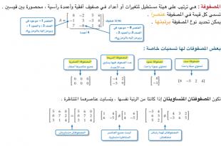 صور مقدمة في المصفوفات , معلومات عن المصفوفات