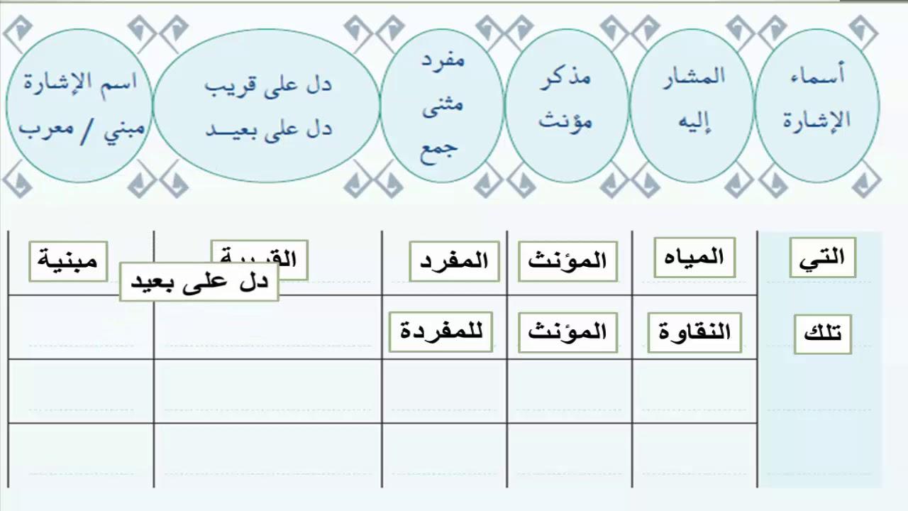 صورة ماهي اسماء الاشارة , معلومات عن اسماء الاشاره