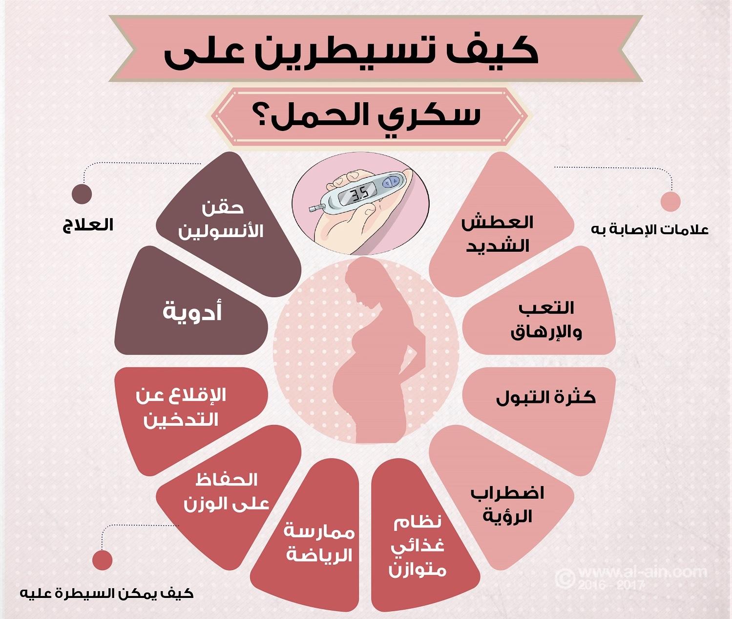 صور اعراض سكر الحمل , تاثير سكر الحمل علي المراه و الجنين