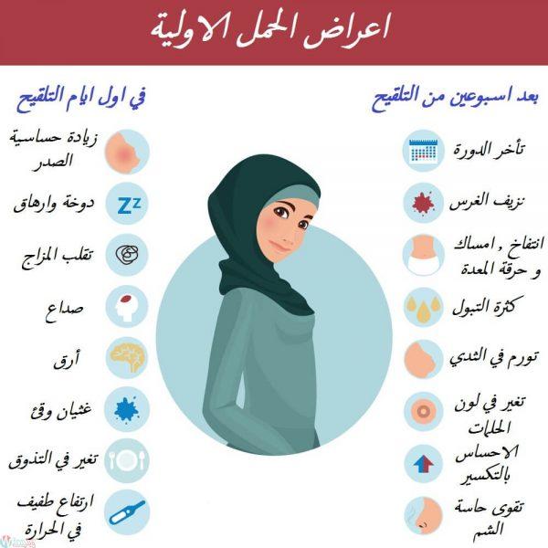 صور اول اعراض الحمل , العلامات الاوليه للحمل