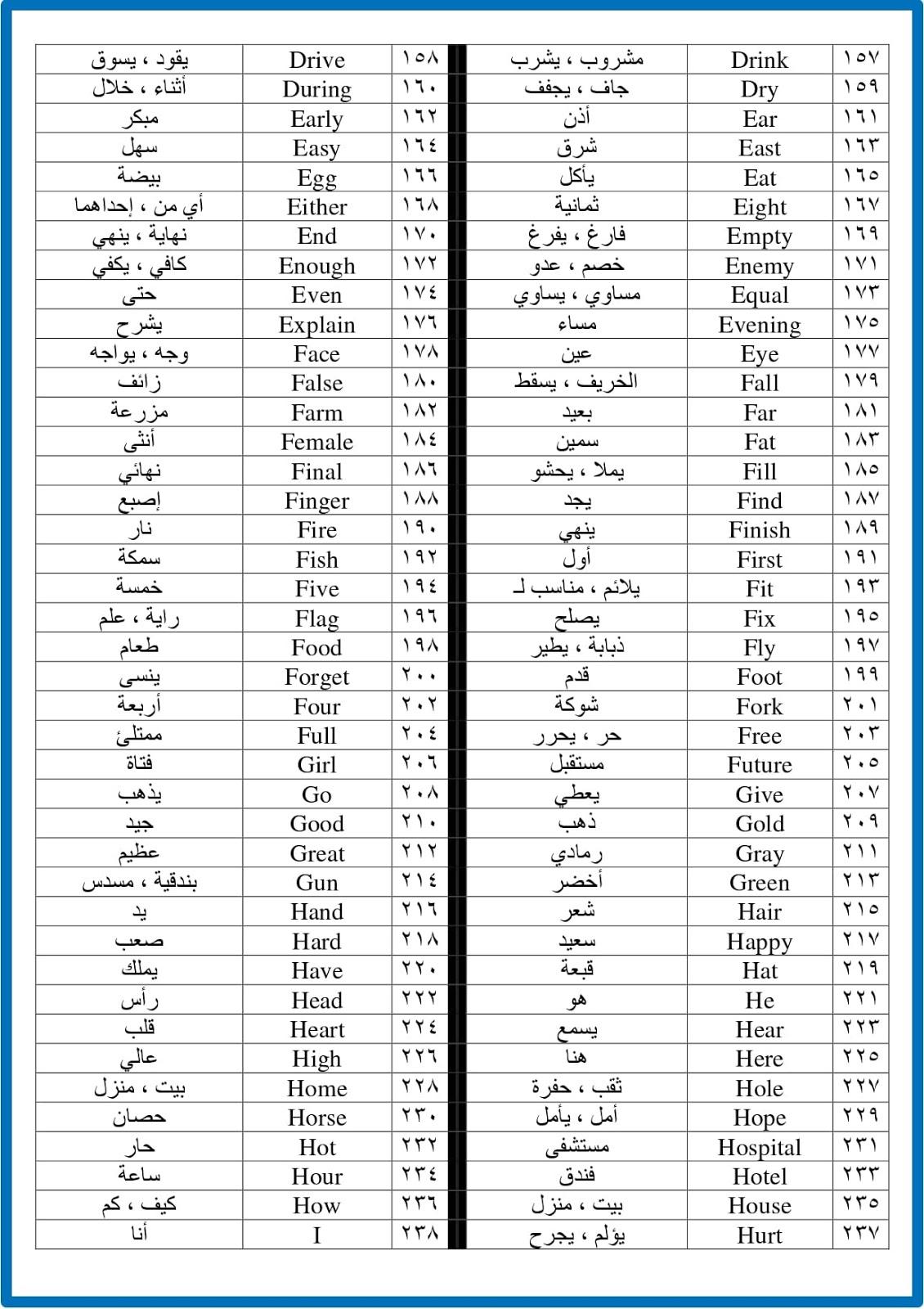 صورة كلمات بالانجليزي ومعناها ، القاموس الجامع انجليزي عربي